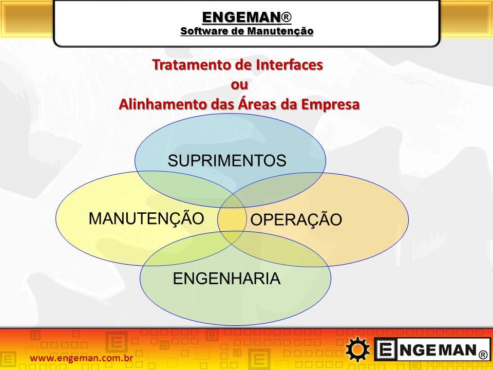 ENGEMAN Software de Manutenção ENGEMAN® Software de Manutenção MANUTENÇÃO OPERAÇÃO SUPRIMENTOS ENGENHARIA Tratamento de Interfaces ou Alinhamento das Áreas da Empresa www.engeman.com.br