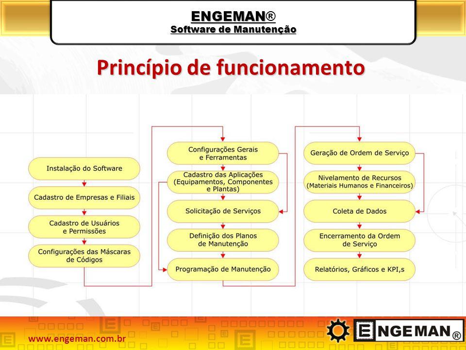 ENGEMAN Software de Manutenção ENGEMAN® Software de Manutenção Princípio de funcionamento www.engeman.com.br