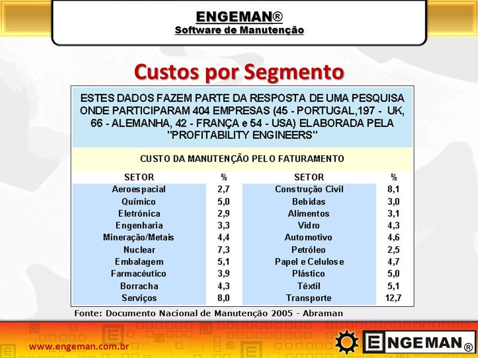Custos por Segmento Fonte: Documento Nacional de Manutenção 2005 - Abraman ENGEMAN Software de Manutenção ENGEMAN® Software de Manutenção www.engeman.com.br