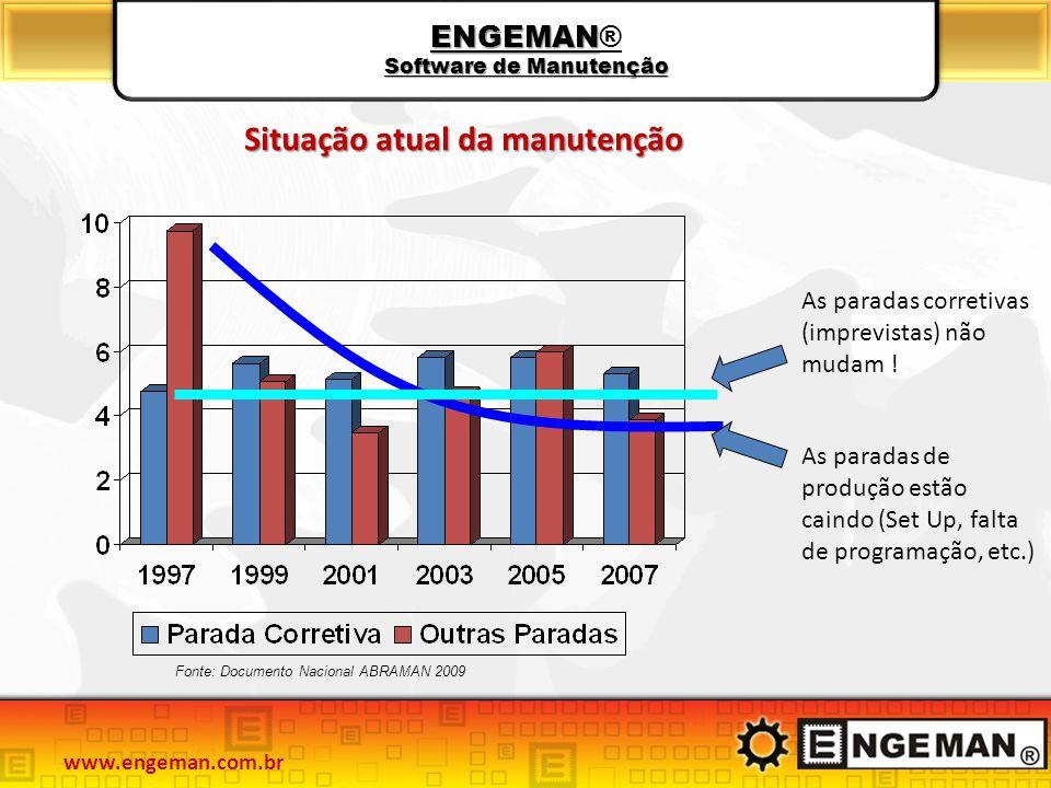 ENGEMAN Software de Manutenção ENGEMAN® Software de Manutenção As paradas corretivas (imprevistas) não mudam ! As paradas de produção estão caindo (Se