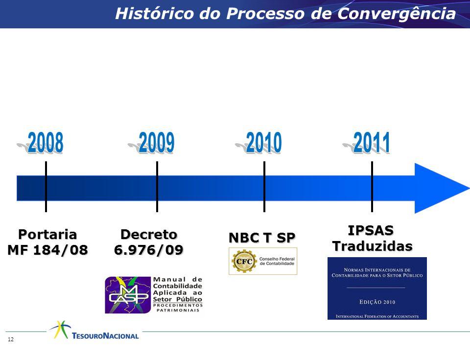 NBC T SP Histórico do Processo de Convergência Portaria MF 184/08 IPSASTraduzidas Decreto 6.976/09 12