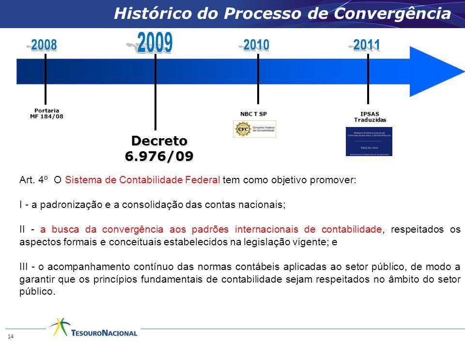 NBC T SP Histórico do Processo de Convergência Portaria MF 184/08 IPSASTraduzidas Decreto 6.976/09 14 Art.