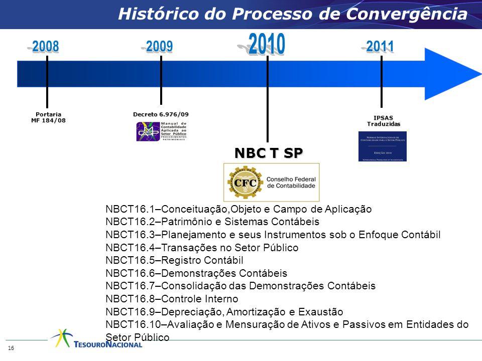 NBC T SP Histórico do Processo de Convergência Portaria MF 184/08 IPSASTraduzidas Decreto 6.976/09 16 NBCT16.1–Conceituação,Objeto e Campo de Aplicação NBCT16.2–Patrimônio e Sistemas Contábeis NBCT16.3–Planejamento e seus Instrumentos sob o Enfoque Contábil NBCT16.4–Transações no Setor Público NBCT16.5–Registro Contábil NBCT16.6–Demonstrações Contábeis NBCT16.7–Consolidação das Demonstrações Contábeis NBCT16.8–Controle Interno NBCT16.9–Depreciação, Amortização e Exaustão NBCT16.10–Avaliação e Mensuração de Ativos e Passivos em Entidades do Setor Público