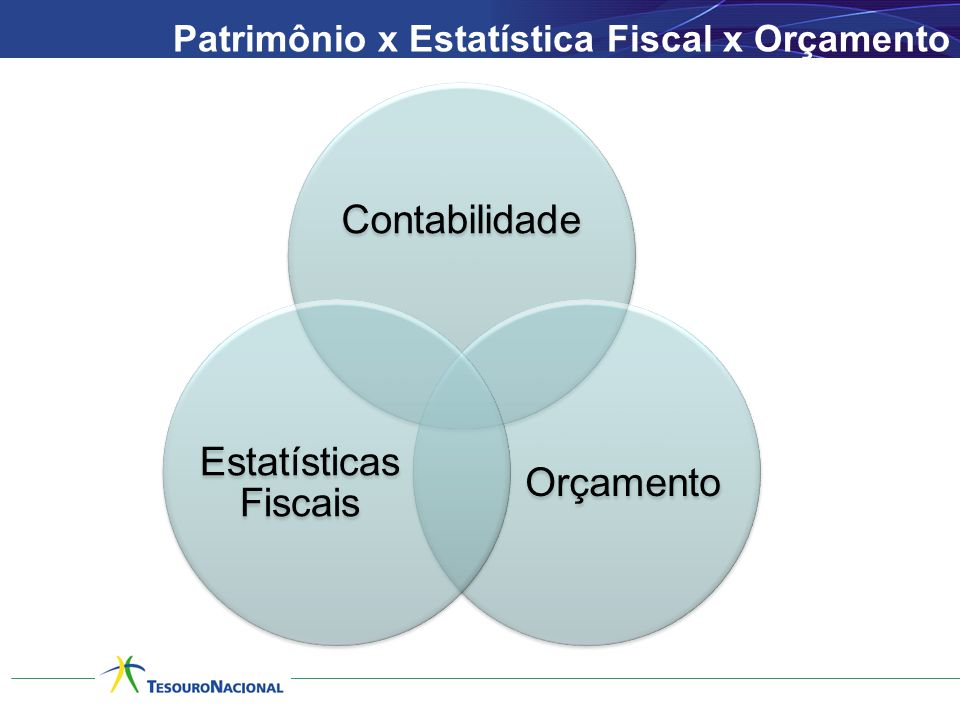 Patrimônio x Estatística Fiscal x Orçamento Contabilidade Orçamento Estatísticas Fiscais