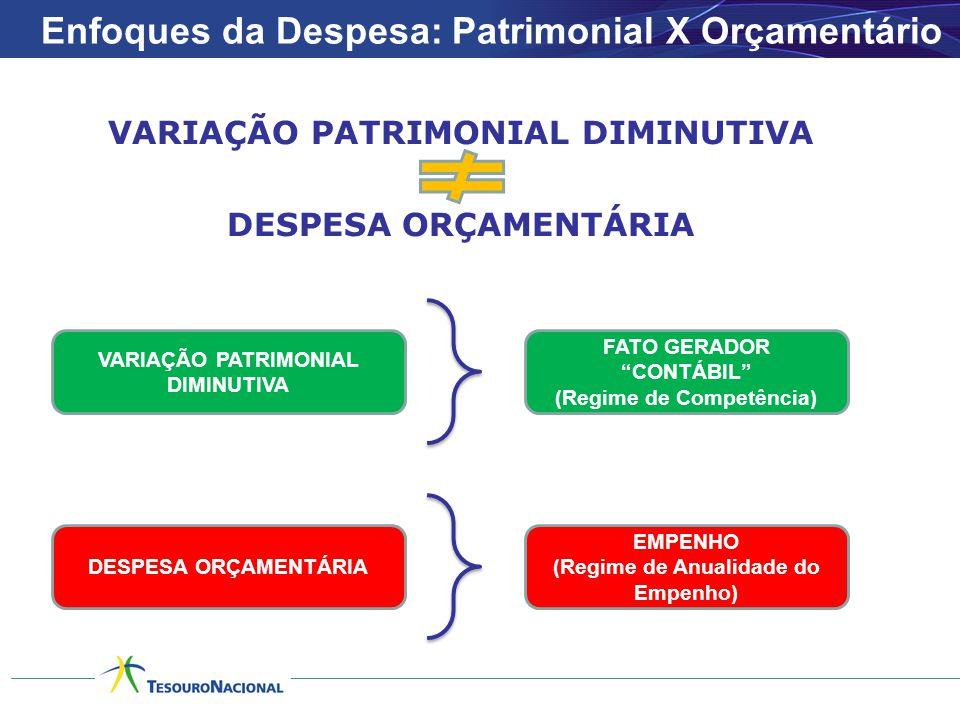 VARIAÇÃO PATRIMONIAL DIMINUTIVA DESPESA ORÇAMENTÁRIA Enfoques da Despesa: Patrimonial X Orçamentário VARIAÇÃO PATRIMONIAL DIMINUTIVA FATO GERADOR CONTÁBIL (Regime de Competência) DESPESA ORÇAMENTÁRIA EMPENHO (Regime de Anualidade do Empenho)