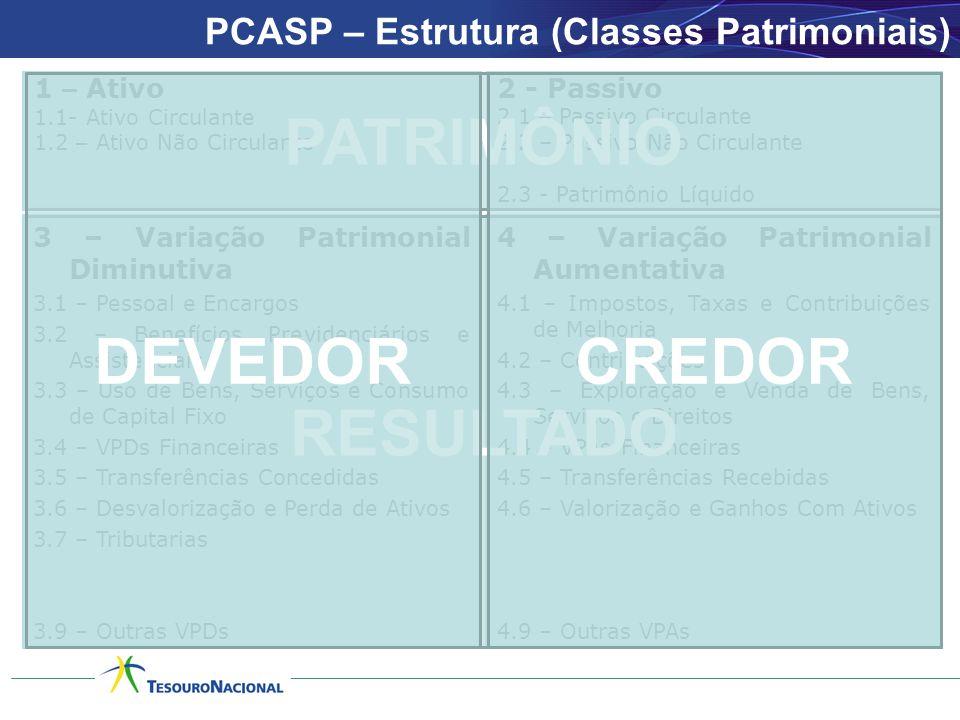 PCASP – Estrutura (Classes Patrimoniais) 1 – Ativo 1.1- Ativo Circulante 1.2 – Ativo Não Circulante 2 - Passivo 2.1 – Passivo Circulante 2.2 – Passivo Não Circulante 2.3 - Patrimônio Líquido 3 – Variação Patrimonial Diminutiva 3.1 – Pessoal e Encargos 3.2 – Benefícios Previdenciários e Assistenciais 3.3 – Uso de Bens, Serviços e Consumo de Capital Fixo 3.4 – VPDs Financeiras 3.5 – Transferências Concedidas 3.6 – Desvalorização e Perda de Ativos 3.7 – Tributarias 3.9 – Outras VPDs 4 – Variação Patrimonial Aumentativa 4.1 – Impostos, Taxas e Contribuições de Melhoria 4.2 – Contribuições 4.3 – Exploração e Venda de Bens, Serviços e Direitos 4.4 – VPAs Financeiras 4.5 – Transferências Recebidas 4.6 – Valorização e Ganhos Com Ativos 4.9 – Outras VPAs PATRIMÔNIO RESULTADO DEVEDORCREDOR