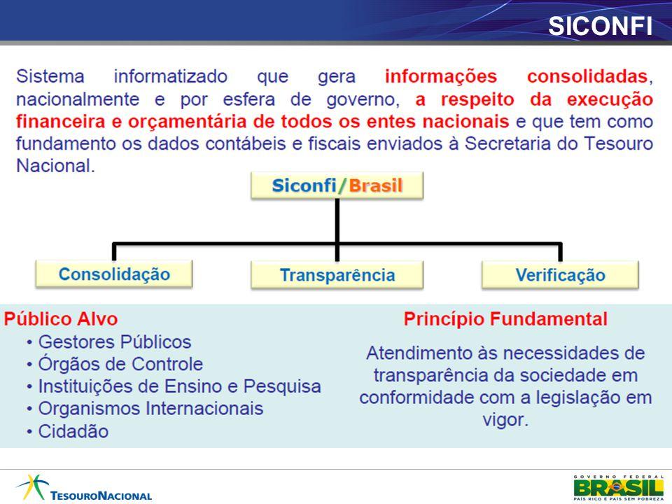 SICONFI
