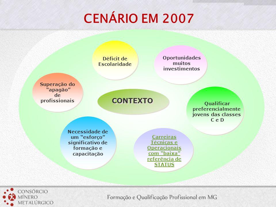 Ações isoladas e cada empresa buscando uma solução para o problema de falta de profissionais NOSSO FOCO Ações otimizadas e organizadas de forma sistêmica, propiciando a capacitação de pessoas alinhada as estratégias das empresas CONSÓRCIO MÍNERO METALÚRGICO PARA FORMAÇÃO E QUALIFICAÇÃO DE PROFISSIONAIS EM MINAS GERAIS