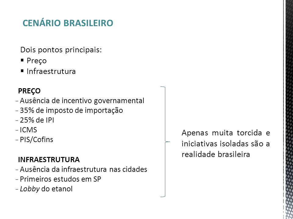 CENÁRIO BRASILEIRO Dois pontos principais:  Preço  Infraestrutura PREÇO ̵ Ausência de incentivo governamental ̵ 35% de imposto de importação ̵ 25% d