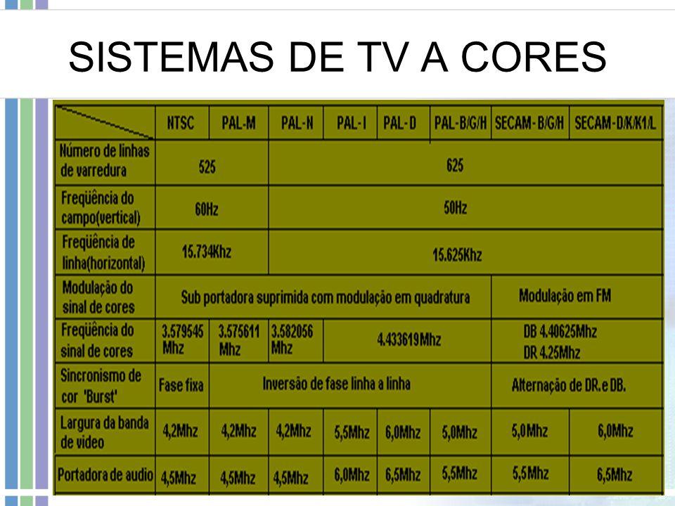 SISTEMAS DE TV A CORES