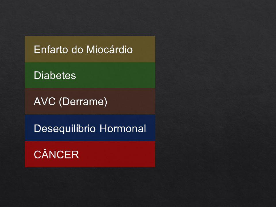 Diabetes Enfarto do Miocárdio AVC (Derrame) Desequilíbrio Hormonal CÂNCER
