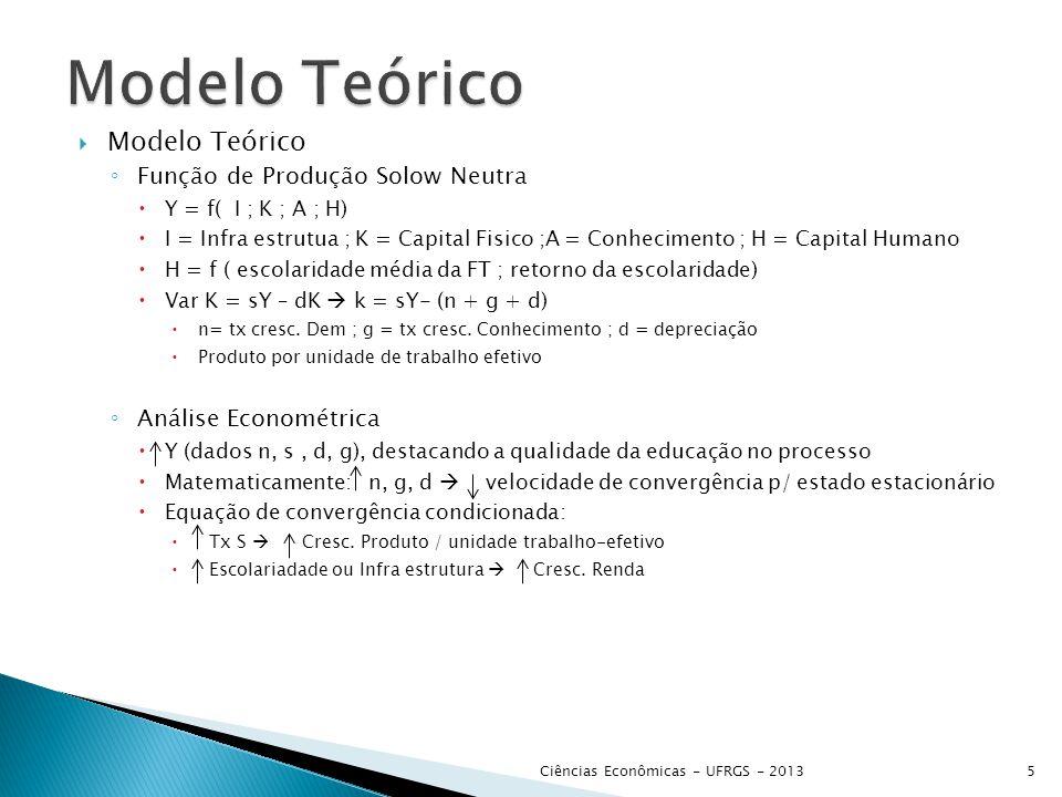  Modelo Teórico ◦ Função de Produção Solow Neutra  Y = f( I ; K ; A ; H)  I = Infra estrutua ; K = Capital Fisico ;A = Conhecimento ; H = Capital H