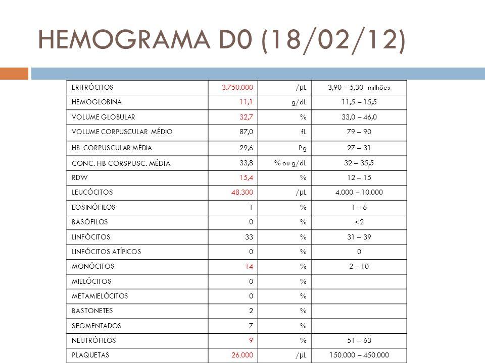 HEMOGRAMA D0 (18/02/12) ERITRÓCITOS3.750.000/µL3,90 – 5,30 milhões HEMOGLOBINA11,1g/dL11,5 – 15,5 VOLUME GLOBULAR32,7%33,0 – 46,0 VOLUME CORPUSCULAR MÉDIO87,0fL79 – 90 HB.