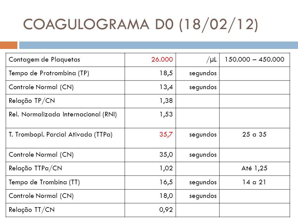 COAGULOGRAMA D0 (18/02/12) Contagem de Plaquetas26.000/µL150.000 – 450.000 Tempo de Protrombina (TP)18,5segundos Controle Normal (CN)13,4segundos Relação TP/CN1,38 Rel.
