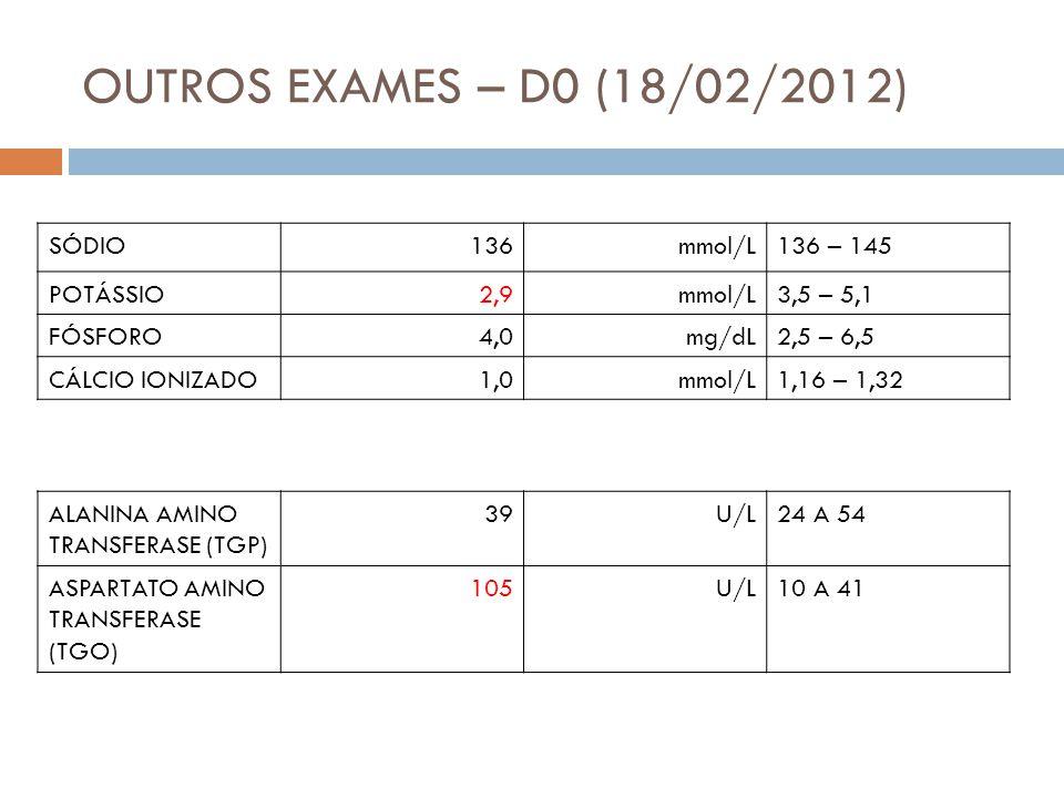 OUTROS EXAMES – D0 (18/02/2012) SÓDIO136mmol/L136 – 145 POTÁSSIO2,9mmol/L3,5 – 5,1 FÓSFORO4,0mg/dL2,5 – 6,5 CÁLCIO IONIZADO1,0mmol/L1,16 – 1,32 ALANINA AMINO TRANSFERASE (TGP) 39U/L24 A 54 ASPARTATO AMINO TRANSFERASE (TGO) 105U/L10 A 41