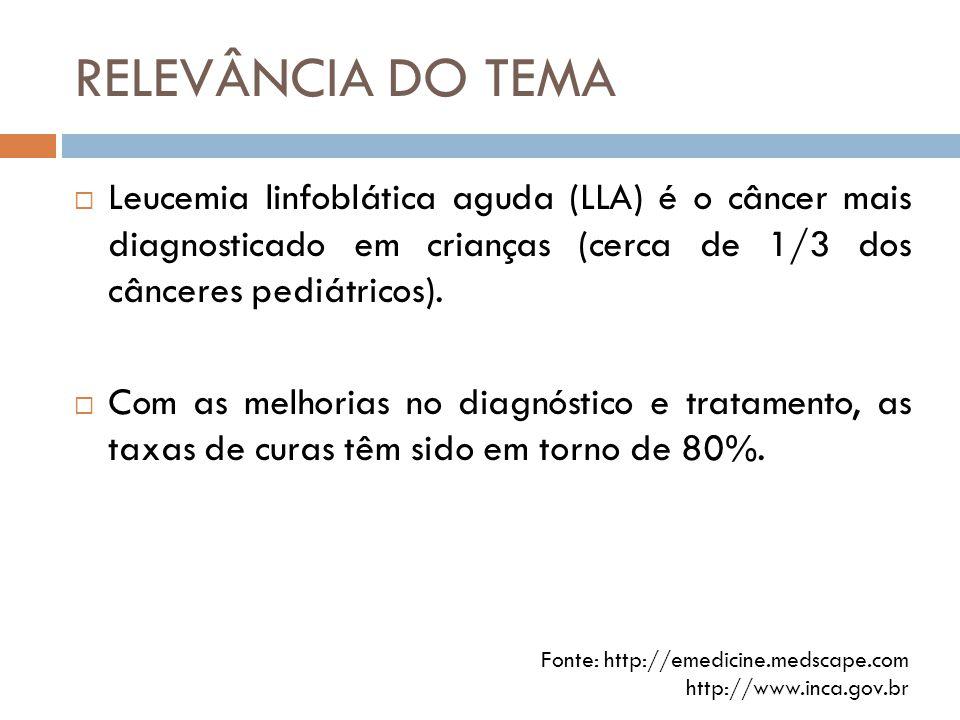 RELEVÂNCIA DO TEMA  Leucemia linfoblática aguda (LLA) é o câncer mais diagnosticado em crianças (cerca de 1/3 dos cânceres pediátricos).  Com as mel