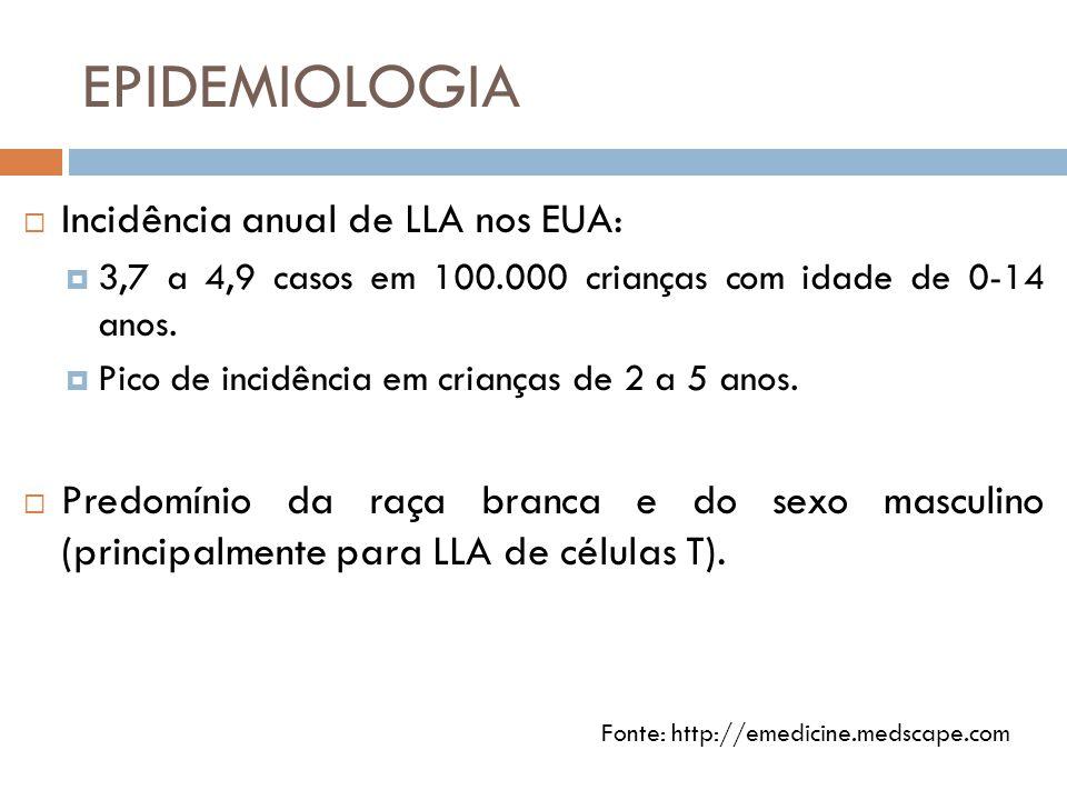 EPIDEMIOLOGIA  Incidência anual de LLA nos EUA:  3,7 a 4,9 casos em 100.000 crianças com idade de 0-14 anos.