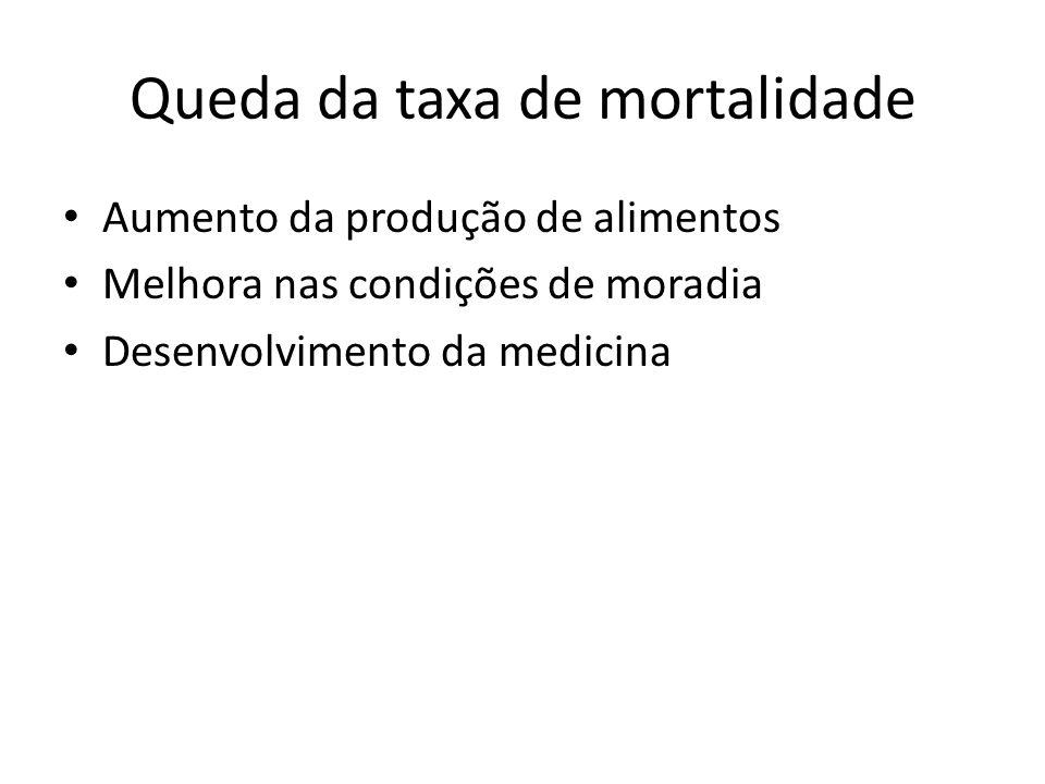 Queda da taxa de mortalidade Aumento da produção de alimentos Melhora nas condições de moradia Desenvolvimento da medicina