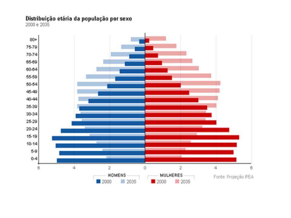 Expectativa de vida no Brasil passa 73,4 anos, diz IBGE As mulheres continuam vivendo mais que os homens e têm esperança de vida ao nascer de 77 anos, ao passo que os homens têm uma expectativa de vida de 69,4 anos.