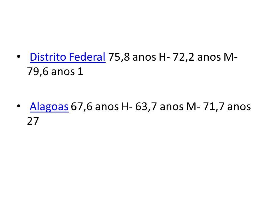 Distrito Federal 75,8 anos H- 72,2 anos M- 79,6 anos 1Distrito Federal Alagoas 67,6 anos H- 63,7 anos M- 71,7 anos 27Alagoas