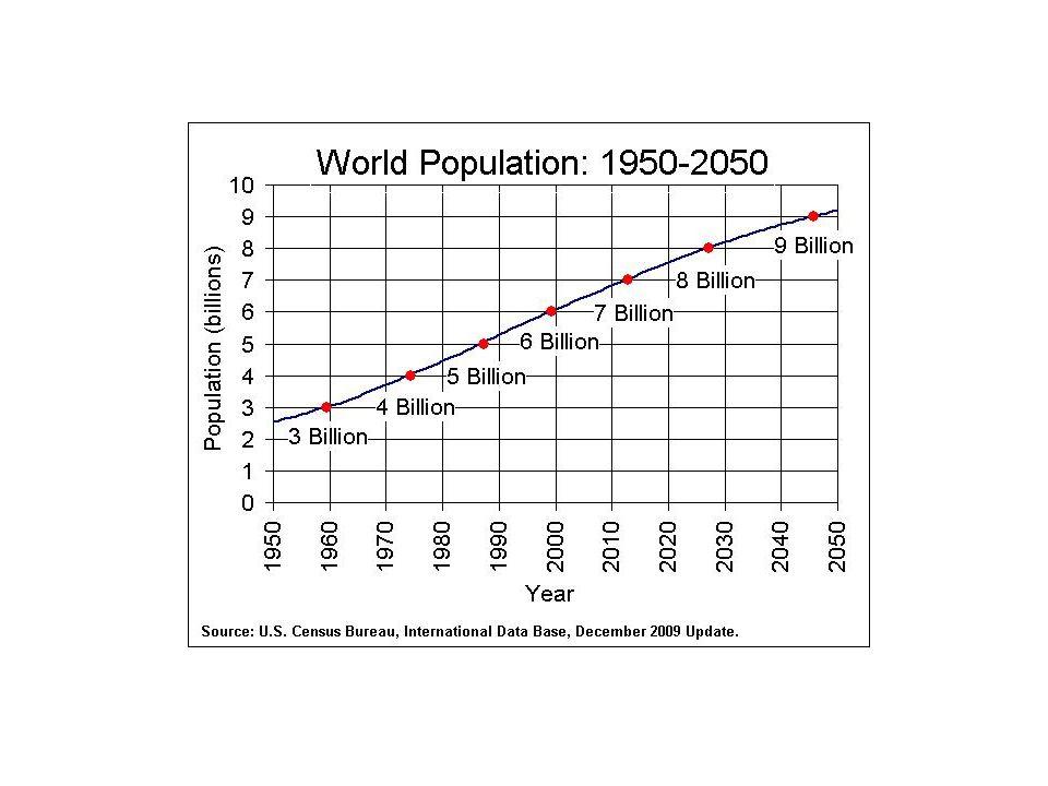 Dinâmica demográfica Elementos determinantes dessa dinâmica são a proporção de nascimento e de mortes em relação à população total e as migrações.