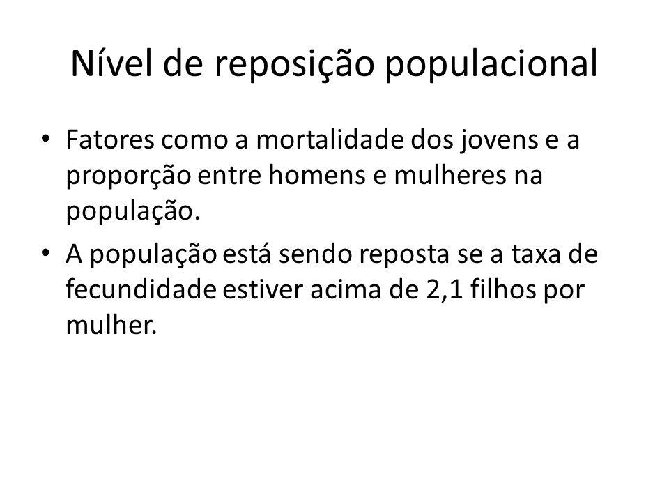 Nível de reposição populacional Fatores como a mortalidade dos jovens e a proporção entre homens e mulheres na população.
