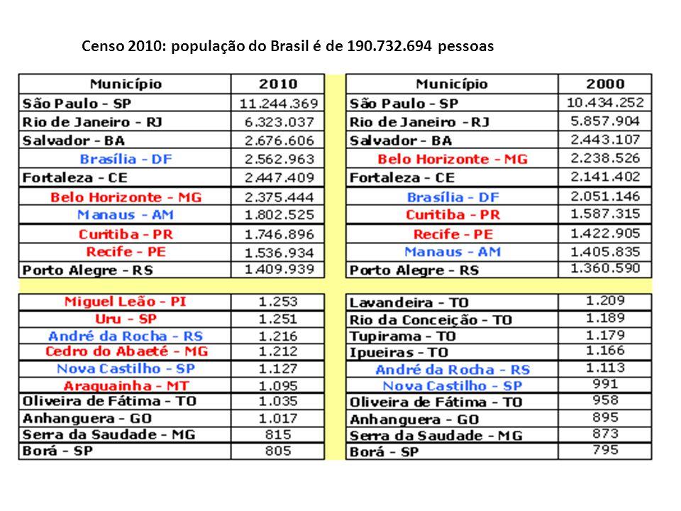 Censo 2010: população do Brasil é de 190.732.694 pessoas