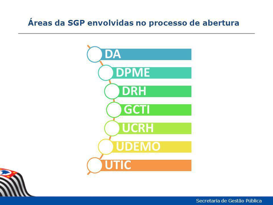 Áreas da SGP envolvidas no processo de abertura Secretaria de Gestão Pública DA DPME DRH GCTI UCRH UDEMO UTIC