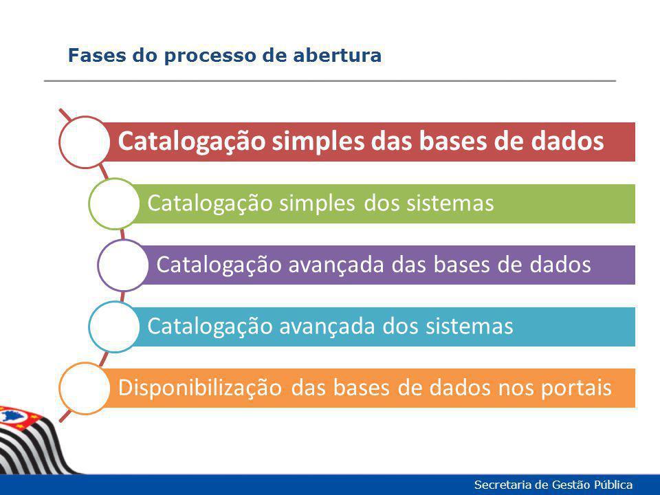 Fases do processo de abertura Secretaria de Gestão Pública Catalogação simples das bases de dados Catalogação simples dos sistemas Catalogação avançad