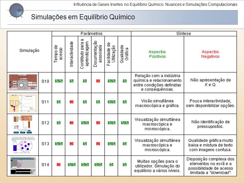 Influência de Gases Inertes no Equilíbrio Químico: Nuances e Simulações Computacionais Simulações em Equilíbrio Químico