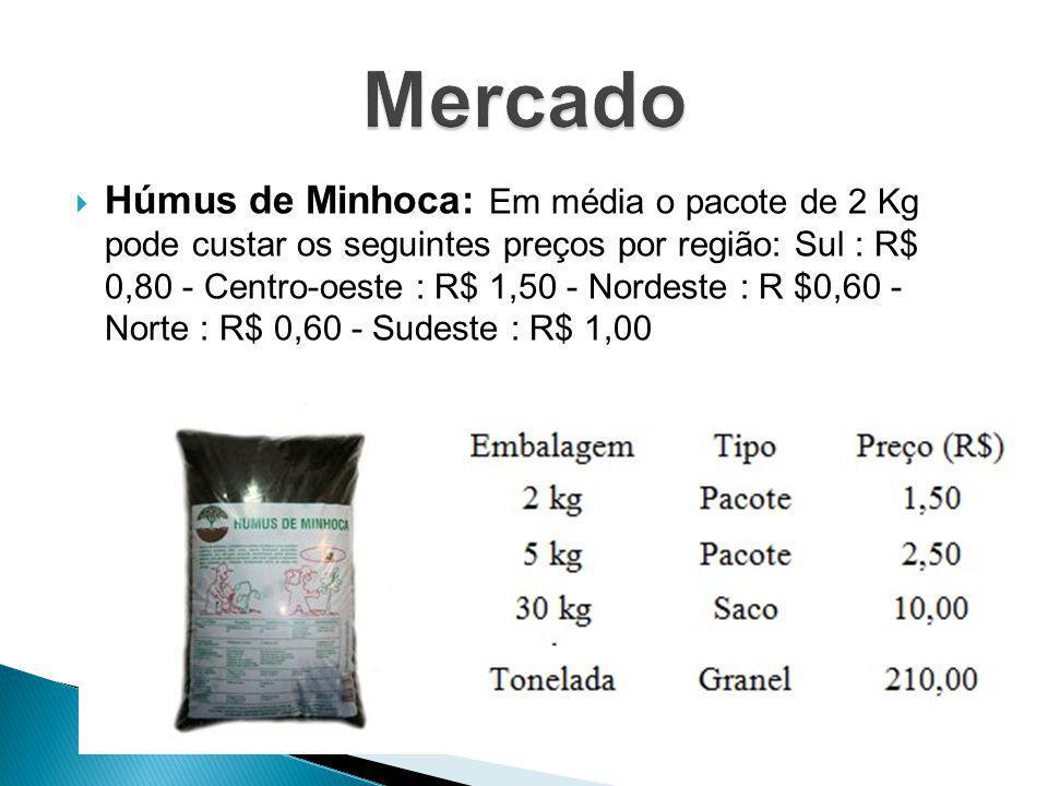  Húmus de Minhoca: Em média o pacote de 2 Kg pode custar os seguintes preços por região: Sul : R$ 0,80 - Centro-oeste : R$ 1,50 - Nordeste : R $0,60