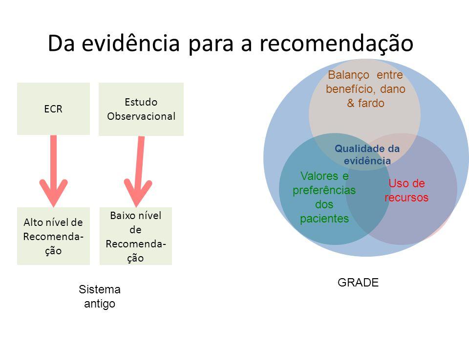 Da evidência para a recomendação ECR Estudo Observacional Alto nível de Recomenda- ção Baixo nível de Recomenda- ção Sistema antigo Balanço entre benefício, dano & fardo Valores e preferências dos pacientes GRADE Uso de recursos Qualidade da evidência