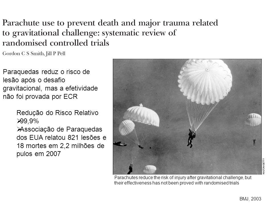 BMJ 2003 BMJ, 2003 Paraquedas reduz o risco de lesão após o desafio gravitacional, mas a efetividade não foi provada por ECR Redução do Risco Relativo