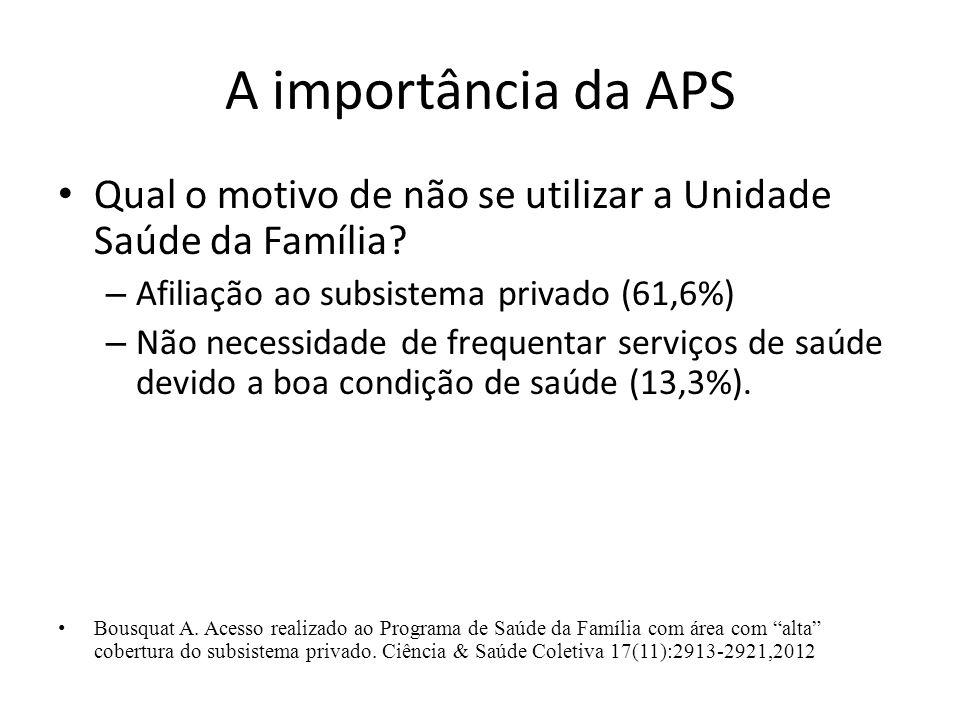 A importância da APS Qual o motivo de não se utilizar a Unidade Saúde da Família? – Afiliação ao subsistema privado (61,6%) – Não necessidade de frequ