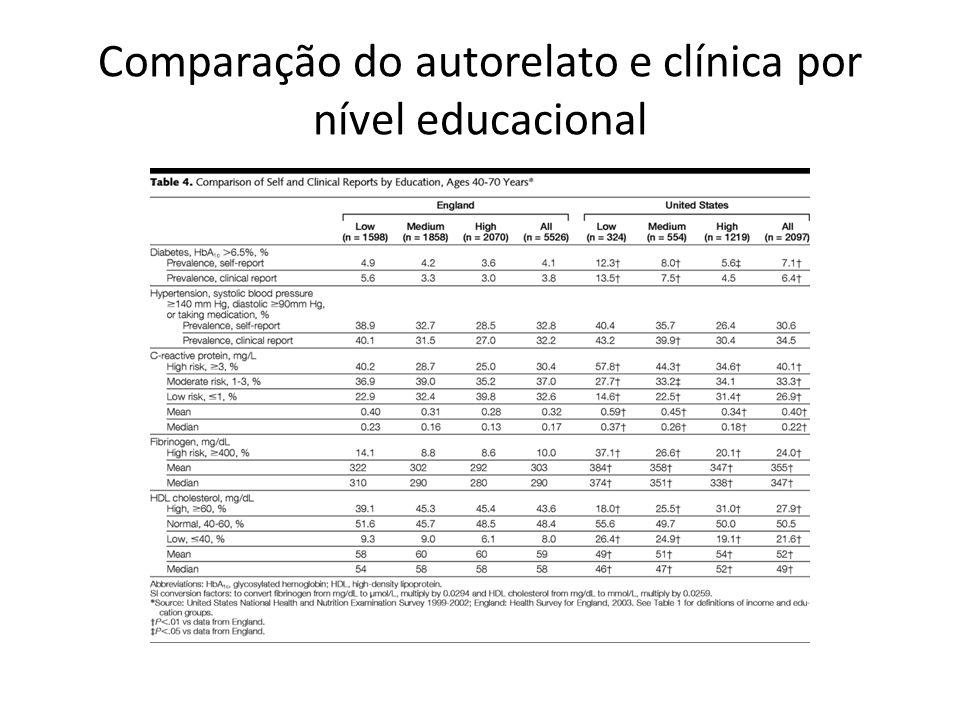 Comparação do autorelato e clínica por nível educacional