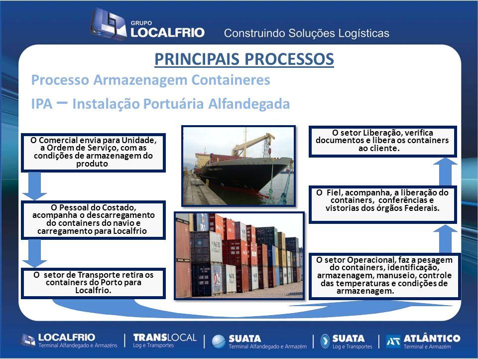 Título Conteúdo PRINCIPAIS PROCESSOS Processo Armazenagem Containeres IPA – Instalação Portuária Alfandegada O Comercial envia para Unidade, a Ordem d
