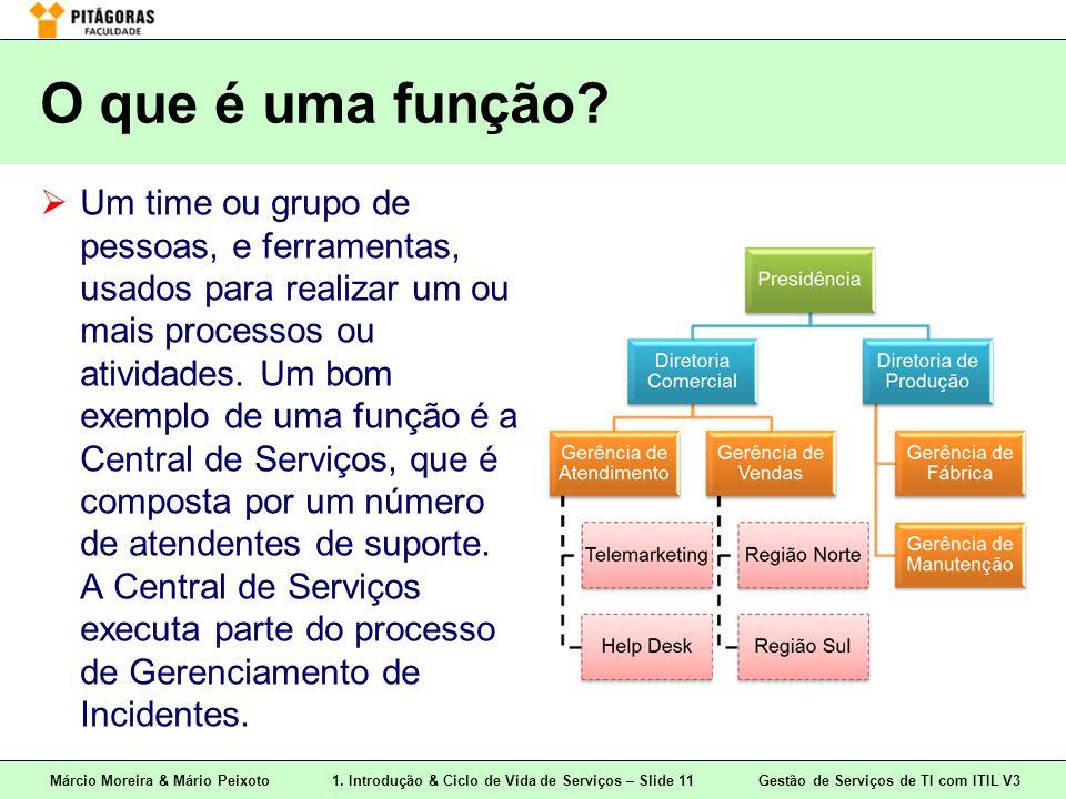 Márcio Moreira & Mário Peixoto1. Introdução & Ciclo de Vida de Serviços – Slide 11 Gestão de Serviços de TI com ITIL V3 O que é uma função?  Um time