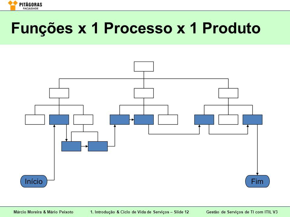 Márcio Moreira & Mário Peixoto1. Introdução & Ciclo de Vida de Serviços – Slide 12 Gestão de Serviços de TI com ITIL V3 Funções x 1 Processo x 1 Produ