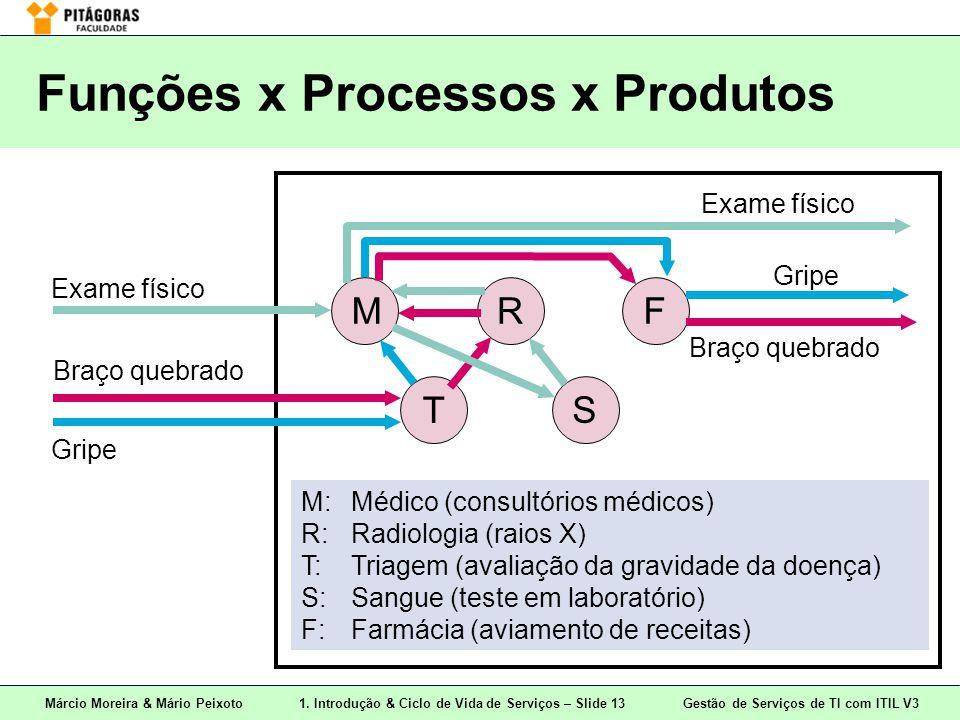 Márcio Moreira & Mário Peixoto1. Introdução & Ciclo de Vida de Serviços – Slide 13 Gestão de Serviços de TI com ITIL V3 Funções x Processos x Produtos