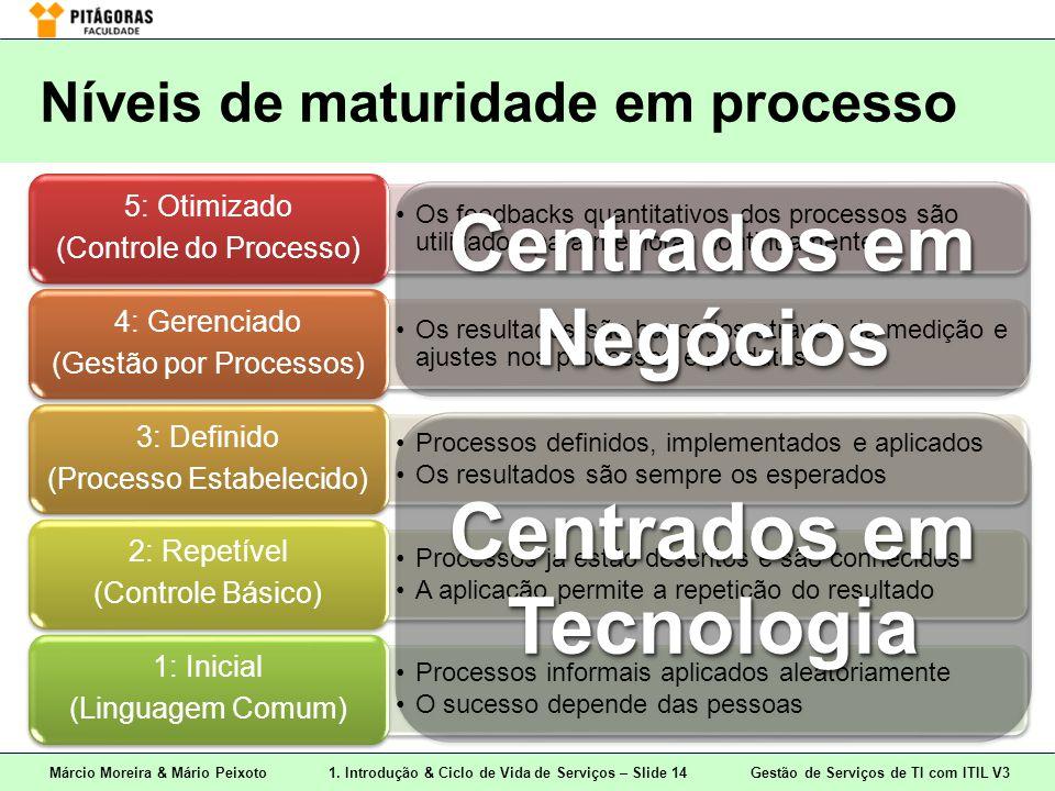 Márcio Moreira & Mário Peixoto1. Introdução & Ciclo de Vida de Serviços – Slide 14 Gestão de Serviços de TI com ITIL V3 Níveis de maturidade em proces
