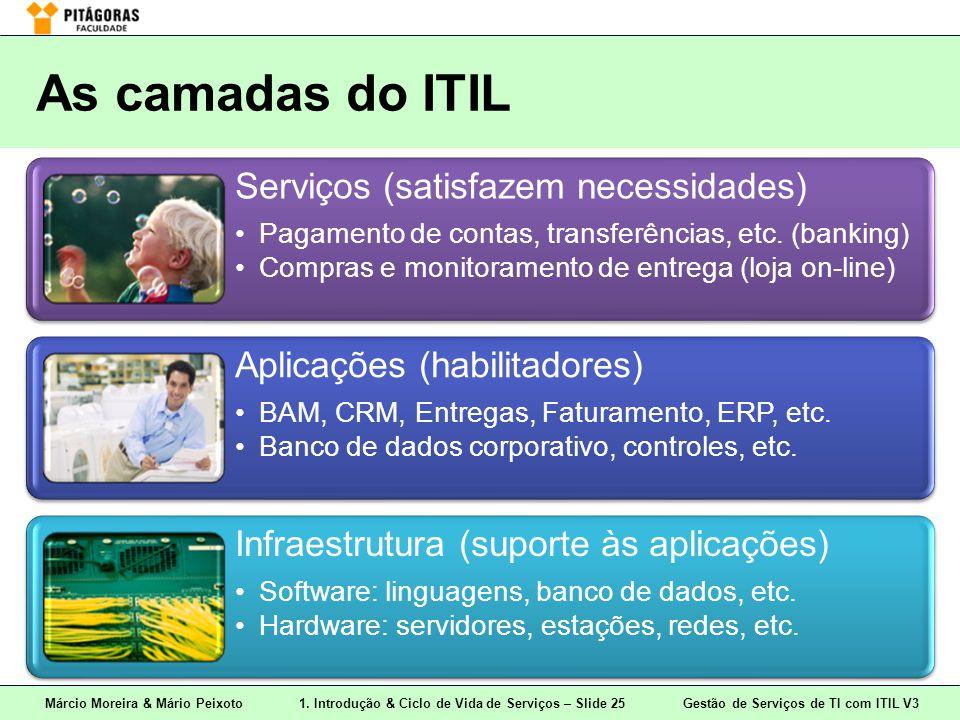 Márcio Moreira & Mário Peixoto1. Introdução & Ciclo de Vida de Serviços – Slide 25 Gestão de Serviços de TI com ITIL V3 As camadas do ITIL Serviços (s