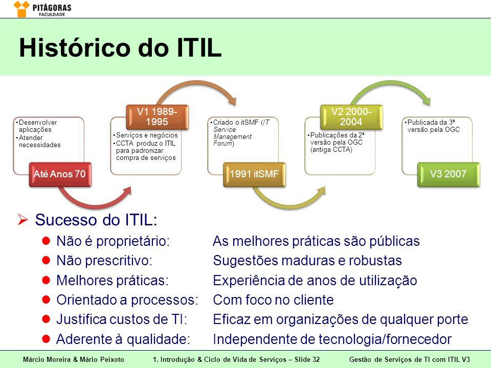 Márcio Moreira & Mário Peixoto1. Introdução & Ciclo de Vida de Serviços – Slide 32 Gestão de Serviços de TI com ITIL V3 Histórico do ITIL Desenvolver