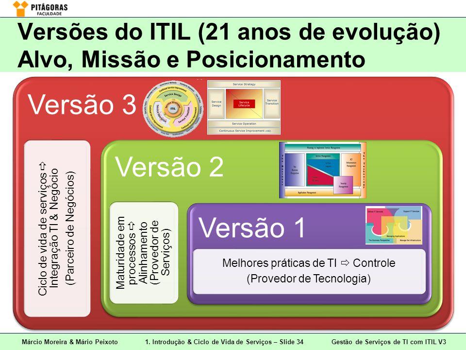 Márcio Moreira & Mário Peixoto1. Introdução & Ciclo de Vida de Serviços – Slide 34 Gestão de Serviços de TI com ITIL V3 Versões do ITIL (21 anos de ev