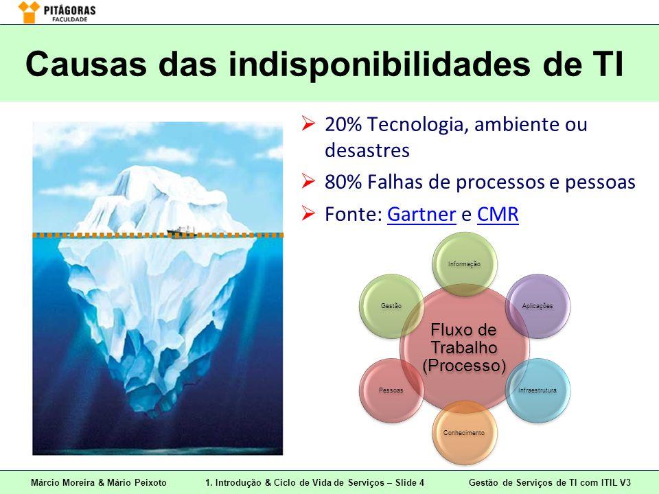 Márcio Moreira & Mário Peixoto1. Introdução & Ciclo de Vida de Serviços – Slide 4 Gestão de Serviços de TI com ITIL V3 Causas das indisponibilidades d