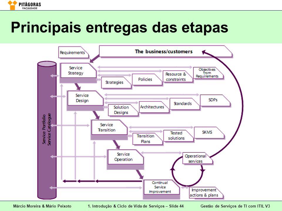 Márcio Moreira & Mário Peixoto1. Introdução & Ciclo de Vida de Serviços – Slide 44 Gestão de Serviços de TI com ITIL V3 Principais entregas das etapas