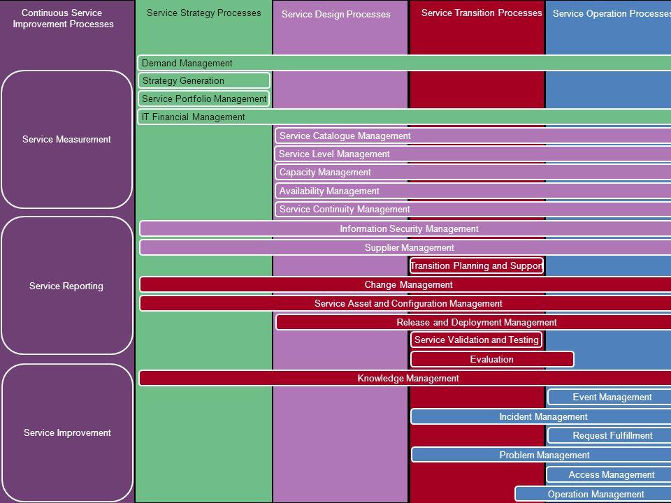 Márcio Moreira & Mário Peixoto1. Introdução & Ciclo de Vida de Serviços – Slide 47 Gestão de Serviços de TI com ITIL V3 Continuous Service Improvement
