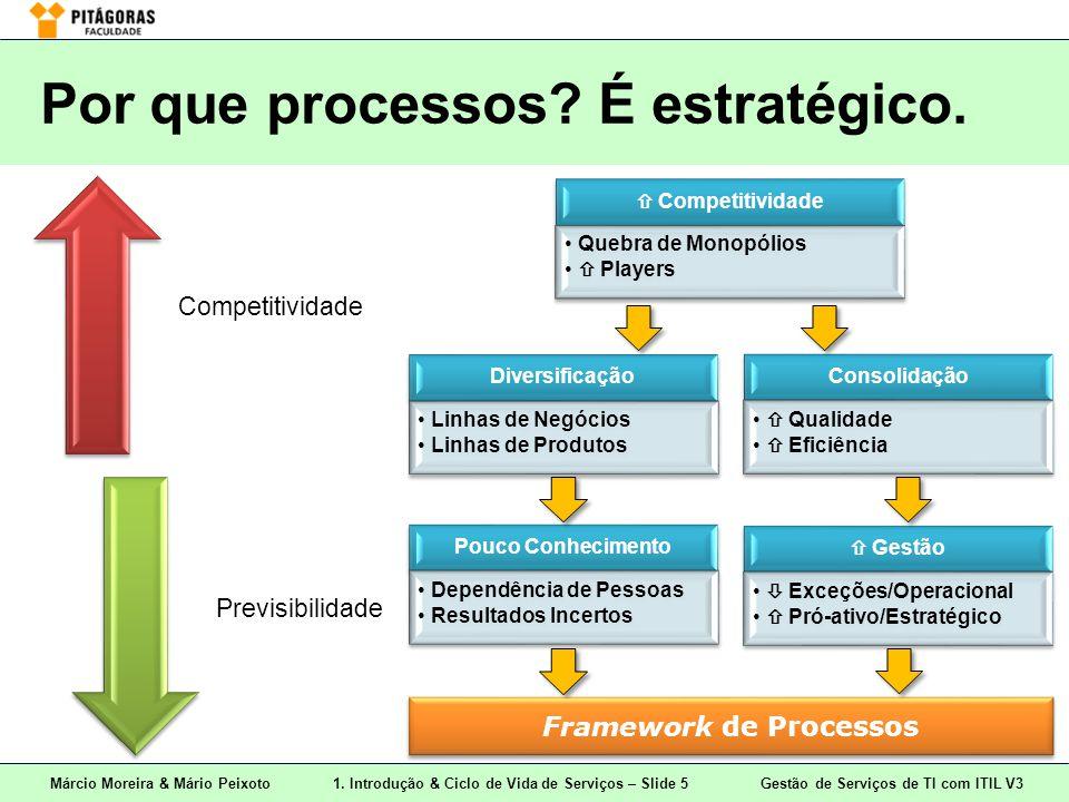 Márcio Moreira & Mário Peixoto1. Introdução & Ciclo de Vida de Serviços – Slide 5 Gestão de Serviços de TI com ITIL V3 Por que processos? É estratégic