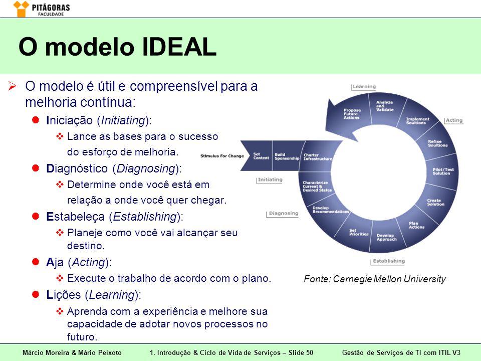 Márcio Moreira & Mário Peixoto1. Introdução & Ciclo de Vida de Serviços – Slide 50 Gestão de Serviços de TI com ITIL V3 O modelo IDEAL  O modelo é út