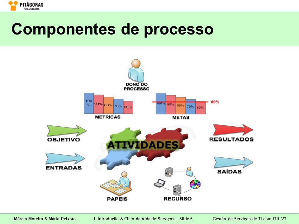 Márcio Moreira & Mário Peixoto1. Introdução & Ciclo de Vida de Serviços – Slide 6 Gestão de Serviços de TI com ITIL V3 Componentes de processo