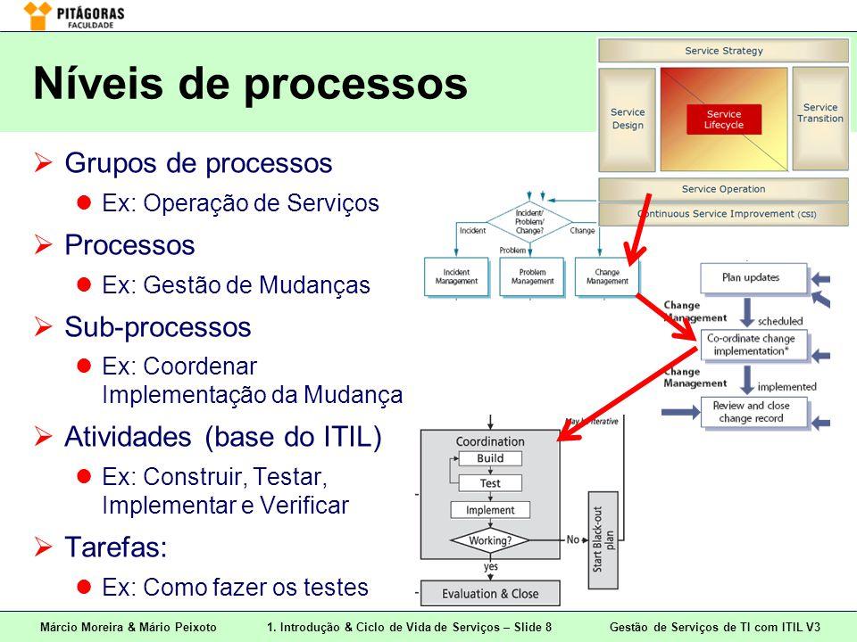 Márcio Moreira & Mário Peixoto1. Introdução & Ciclo de Vida de Serviços – Slide 8 Gestão de Serviços de TI com ITIL V3 Níveis de processos  Grupos de